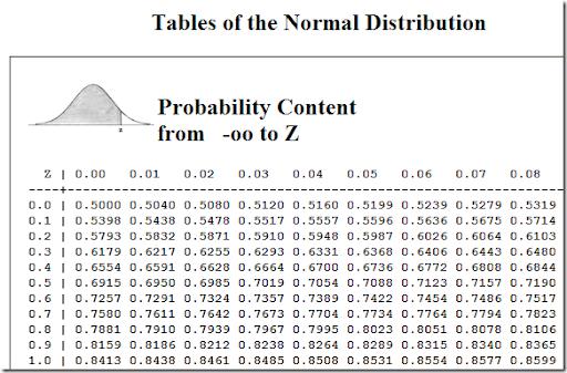 z-scorepercentile table   Z Score Table Percentile